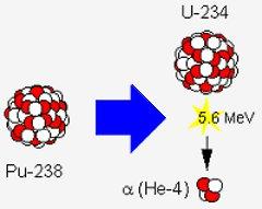 Plutonium-238 -isotoopin hajoamisreaktio ja reaktiossa vapautuva energiamäärä.