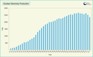 Maailman kaupallisten ydinvoimaloiden yhteinen sähkön kokonaistuotanto (terawattituntia vuodessa) vuosina 1971–2012. Lähde: World Nuclear Association.