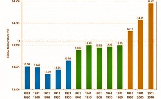 —Vuosikymmenittäin jaksolla 1881–2010 esitetty maapallon keskilämpötilojen kehitys antaa kiistattoman kuvan maailmanlaajuisesta ilmastonmuutoksesta.