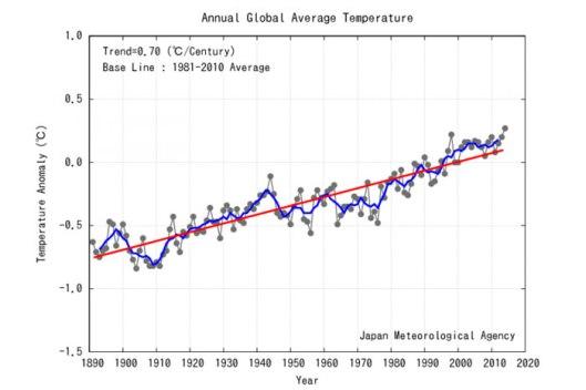 Maapallon ilmakehän keskilämpötila 1891–2010. Vuosien ero vertailujakson keskiarvosta. Musta viiva = Vuosittainen pintalämpötila. Sininen viiva = Pintalämpötilan liukuva 5-vuoden keskiarvo. Punainen viiva  = Vuosikeskilämpötilojen pitkän ajan lineaarinen muutossuunta.