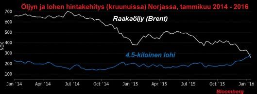 Norjan tärkeimpien vientituotteiden hintakehitys on ollut odottamaton. Lähde: Bloomberg.