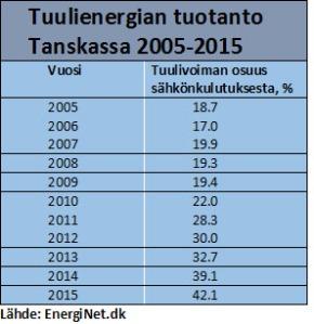 Tuulivoimaloiden osuus Tanskan sähkönkulutuksesta. Lähde: EnergiNet.dk