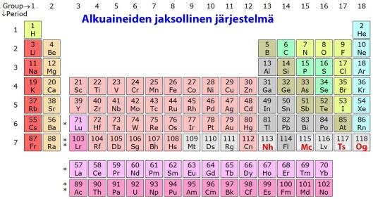 Alkuaineiden jaksollisen järjestelmän seitsemäs ryhmä täydentyi neljän uuden superraskaan alkuaineen vahvistamisella.