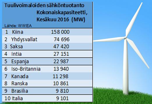 Maailman tuulisähkön tuotannosta viiden suurimman tuottajan osuus on 67 prosenttia. Lähde: World Wind Energy Assoaciation; WWEA.