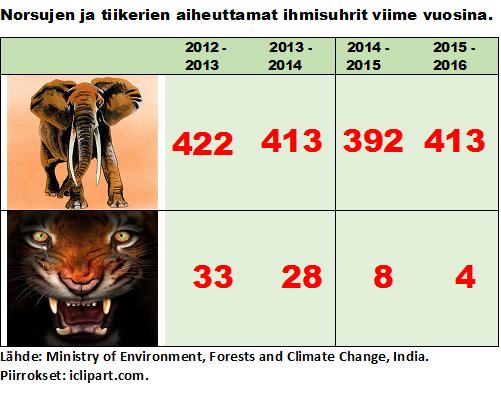 Ihmisten ja eläinten välisissä yhteenotoissa vuosittain kuolleiden ihmisten määriä Intiassa. Lähde: Intian ympäristö-, metsä- ja ilmastonmuutosministeriö. Kuvat: iclipart.com.