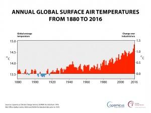 Maapallon ilmakehän vuosittaiset keskilämpötilat jaksolta 1880–2016. Asteikko vasemmalla = Todellinen lämpötila celsiusasteina; asteikko oikealle = lämpötilaero verrattuna esiteolliseen aikaan. Kuva: Copernicus Climate Change Service.