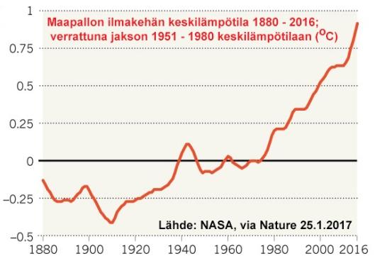 Maapallon ilmakehän lämpötila oli vuonna 2016 noin yhden celsiusasteen korkeampi kuin pitkän aikavälin vertailujakson lämpötila. Lähde: NASA, via Nature 25.1.2017.